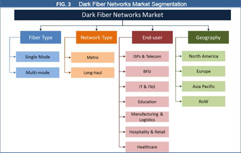 Dark Fiber Networks Market