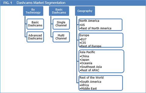 Dashcams Market