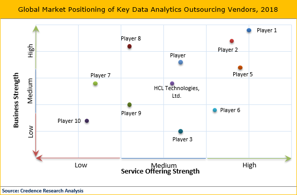 Data Analytics Outsourcing Market