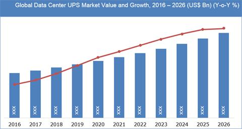 Data Center UPS Market