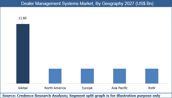Dealer Management Systems Market