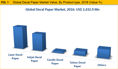 Decal Paper Market