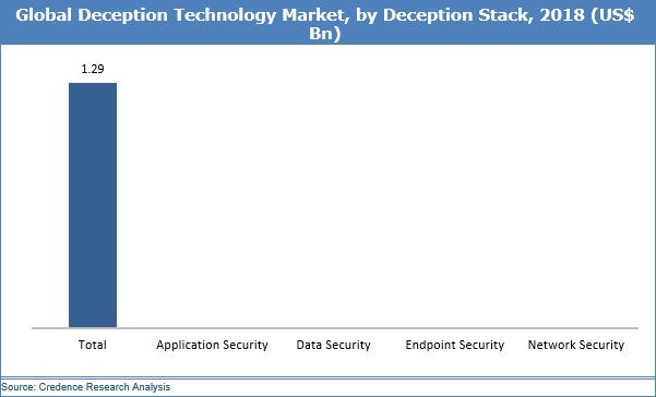 Deception Technology Market