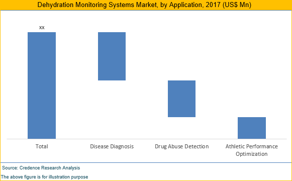 Dehydration Monitoring Systems Market