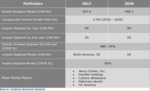 Dental Amalgam Market