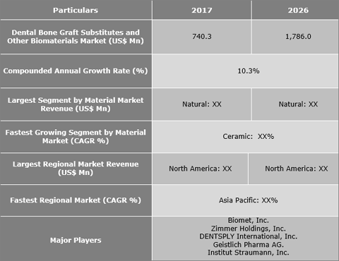 Dental Bone Graft Substitutes And Other Biomaterials Market