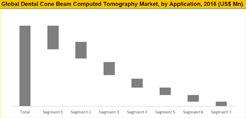Dental Cone Beam Computed Tomography (CBCT) Market