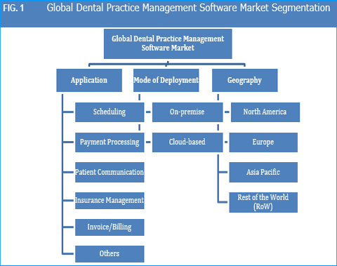 Dental Practice Management Software Market And Forecasts. Lawn Care Jacksonville Fl Hair Salon Davie Fl. Art Instutute Of Chicago Client Holiday Cards. House Insurance Florida Stock Brokers Online. Full Coverage Auto Insurance Quotes. Wisconsin Medicaid Preferred Drug List. How To Buy Penny Stocks On Etrade. Exercise Tips For Beginners Comcast Rome Ga. Digital Graphics Incorporation