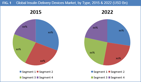 market survey insulin delivery devices market to