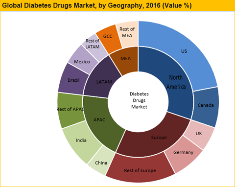 Diabetes Drugs Market
