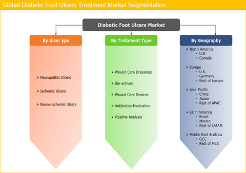 Diabetic Foot Ulcers Treatment Market Size And Forecast To 2025