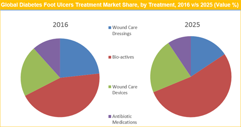 Diabetic Foot Ulcers Treatment Market