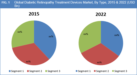 Diabetic Retinopathy Market