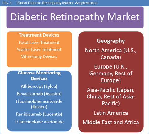 case study diabetic retinopathy Diabetic retinopathy is a disease of eyes in which the blood vessels of retina and who says the treatment of diabetic retinipathy is not possible case studies.