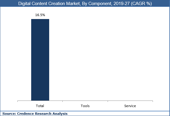 Digital Content Creation Market