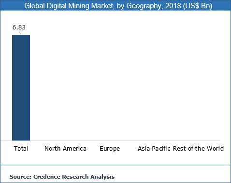 Digital Mining Market