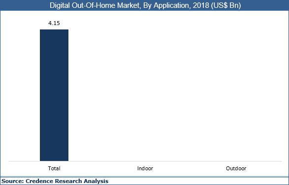 Digital Out-Of-Home Market