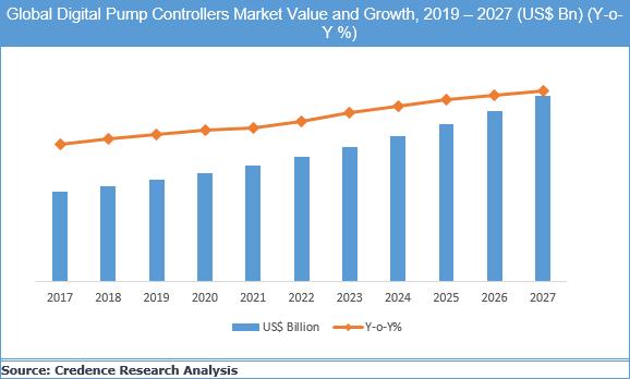 Digital Pump Controllers Market
