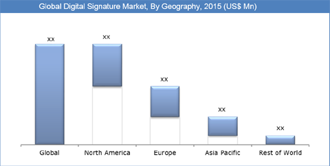 Digital Signnature Market