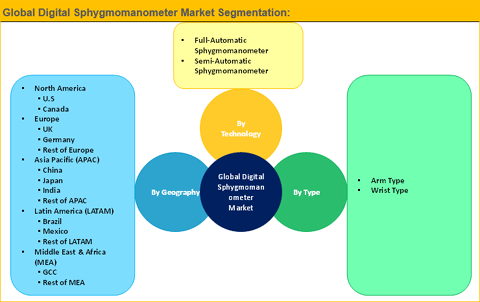 Digital Sphygmomanometer Market