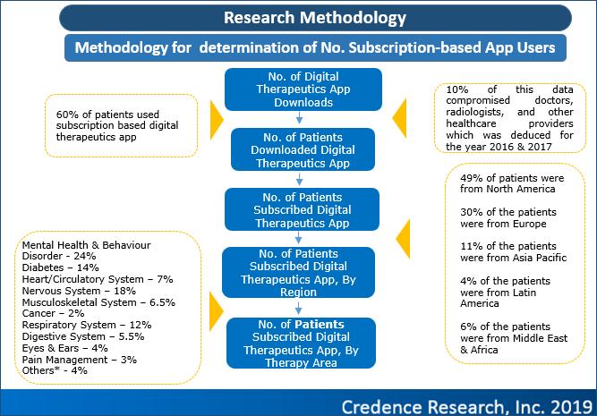 Digital Therapeutics Case Study