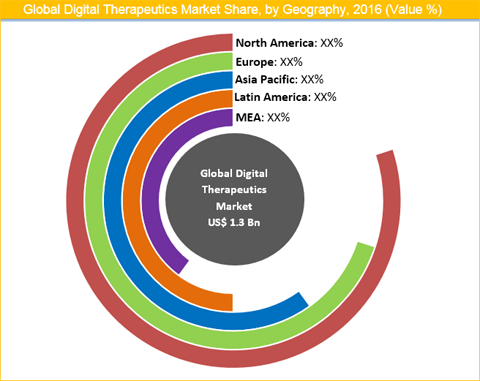Digital Healthcare Market Size Share Trend And Forecast