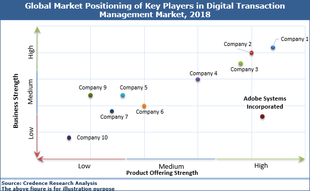 Digital Transaction Management Market