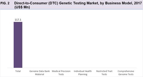 Direct-To-Consumer (DTC) Genetic Testing Market