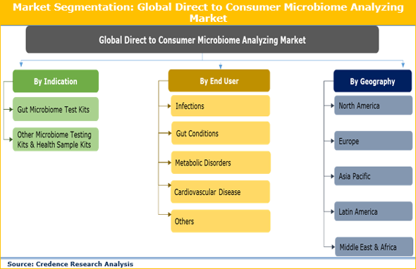 Direct to Consumer Microbiome Analyzing Market