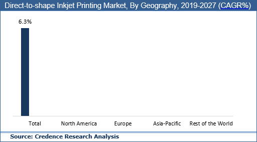 Direct-To-Shape Inkjet Printing Market