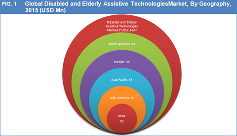 Disabled and Elderly Assistive Technologies Market