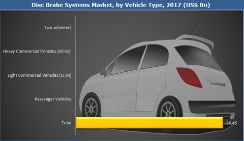 Disc Brake Systems Market