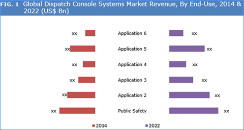 Dispatch Console Systems Market
