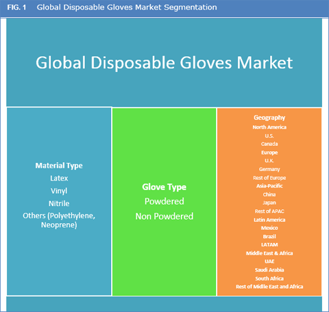 Disposable Gloves Market Size Share Trend And Forecast