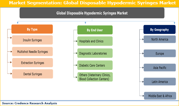 Disposable Hypodermic Syringes Market