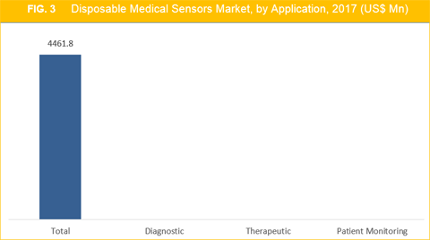 Disposable Medical Sensors Market