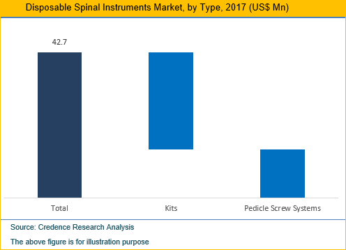 Disposable Spinal Instruments Market