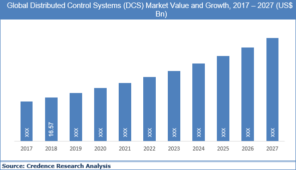 Distributed Control Systems (DCS) Market