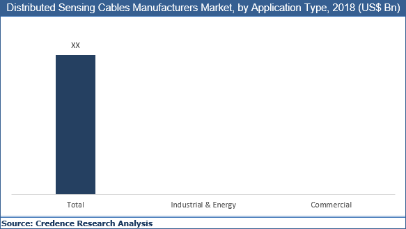 Distributed Sensing Cables Market