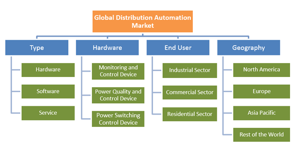 Distribution Automation Market