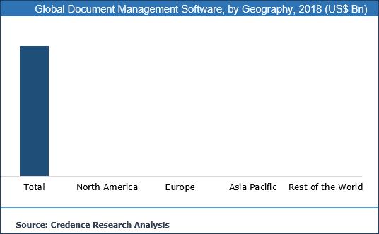 Document Management Software Market