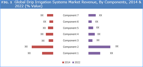 Drip Irrigation Systems Market