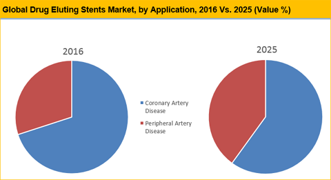 Drug Eluting Stents Market