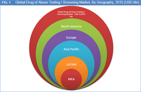 ... global drug of abuse testing or screening market is categorized into
