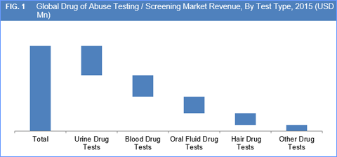 Based on the type of test, the drug of abuse testing \/ screening ...