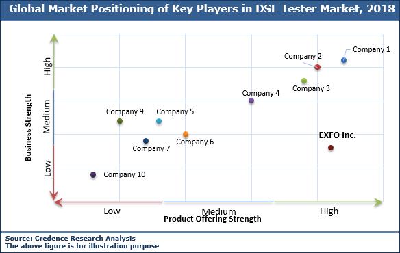 DSL Tester Market
