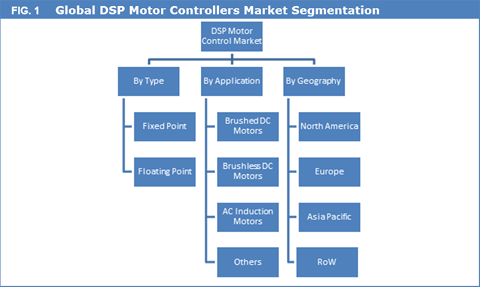 DSP Motor Controllers Market