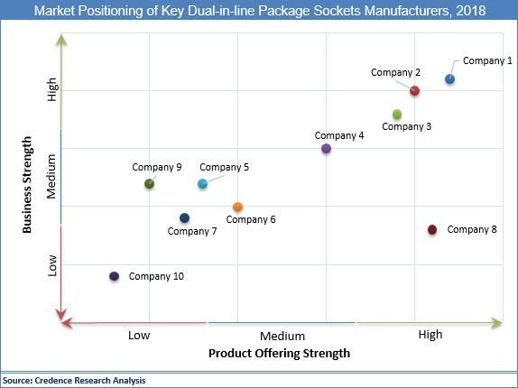 Dual-In-Line Package Sockets Market