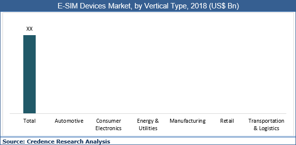 E-SIM Devices Market