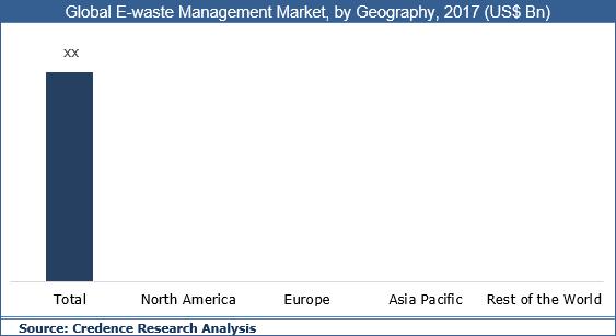 E-waste Management Market